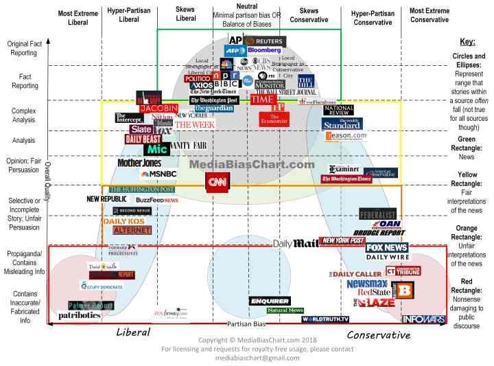 Media-Bias-Chart_Version-3.1_Watermark-min